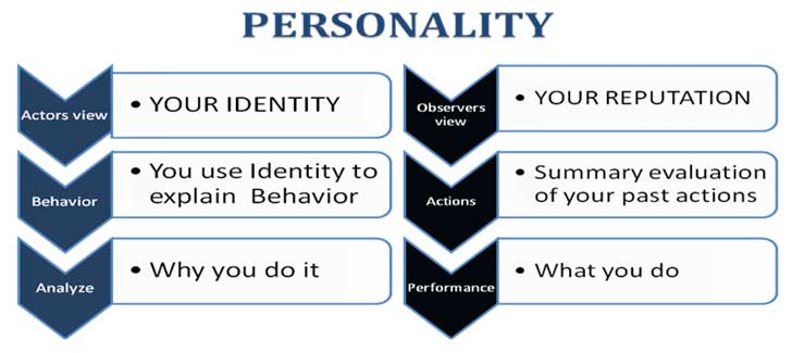 personality assesment final project Psychology 220: personality psychology personality assessment instructor: inna saboshchuk spring 2015 assignment goals: the purpose of this assignment is to put your knowledge of personality psychology theories into practice you will watch a short video about a celebrity (voted on.