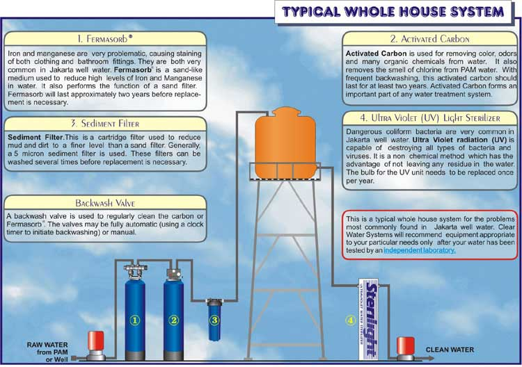 household water supply and treatment systems in indonesia diy household wiring diagrams household water diagrams #2